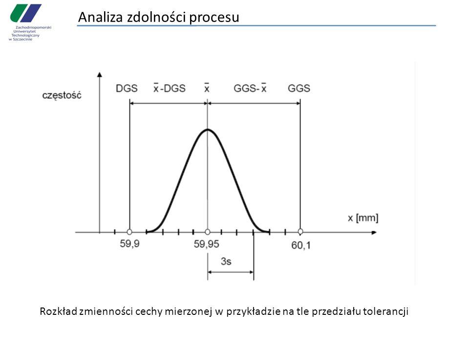 Analiza zdolności procesu Rozkład zmienności cechy mierzonej w przykładzie na tle przedziału tolerancji