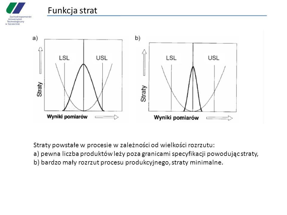 Funkcja strat Straty powstałe w procesie w zależności od wielkości rozrzutu: a) pewna liczba produktów leży poza granicami specyfikacji powodując stra
