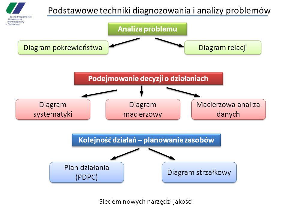 Podstawowe techniki diagnozowania i analizy problemów Analiza problemu Diagram pokrewieństwa Diagram relacji Podejmowanie decyzji o działaniach Macier