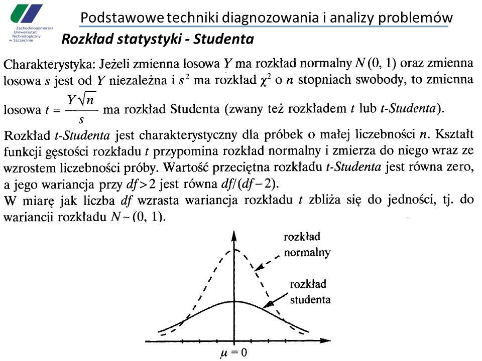 Podstawowe techniki diagnozowania i analizy problemów Rozkład statystyki - Studenta