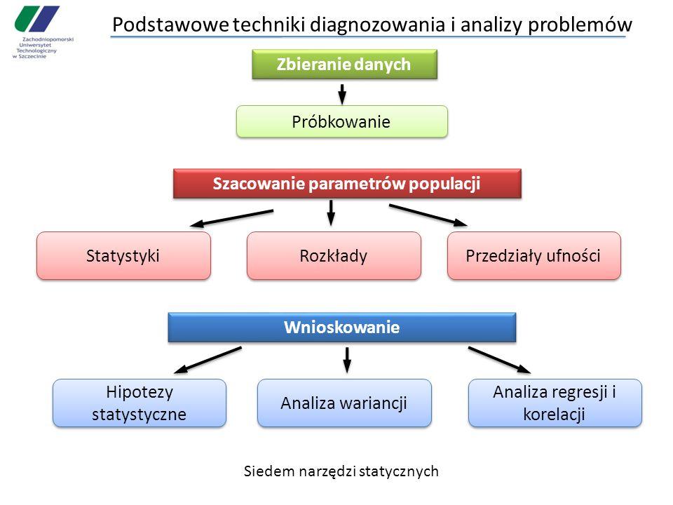 Podstawowe techniki diagnozowania i analizy problemów Zbieranie danych Próbkowanie Szacowanie parametrów populacji Przedziały ufności Statystyki Hipot