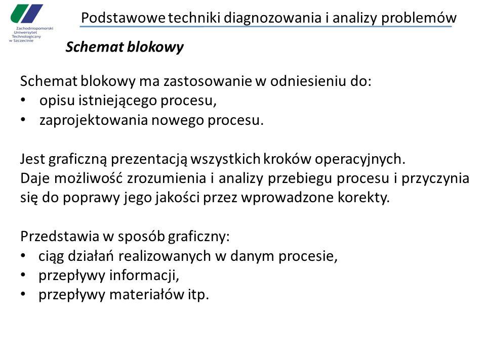 Podstawowe techniki diagnozowania i analizy problemów Schemat blokowy Schemat blokowy ma zastosowanie w odniesieniu do: opisu istniejącego procesu, za