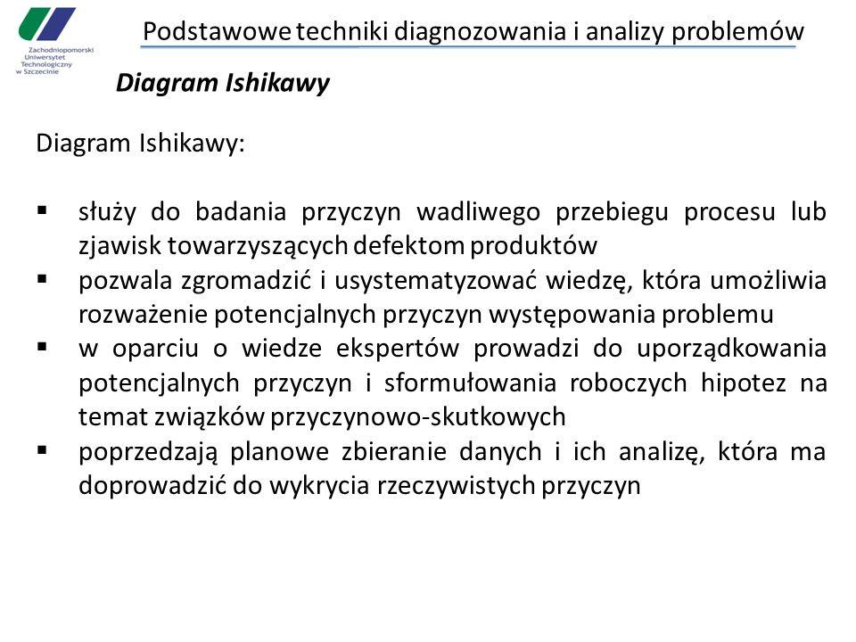 Podstawowe techniki diagnozowania i analizy problemów Diagram Ishikawy Diagram Ishikawy: służy do badania przyczyn wadliwego przebiegu procesu lub zja