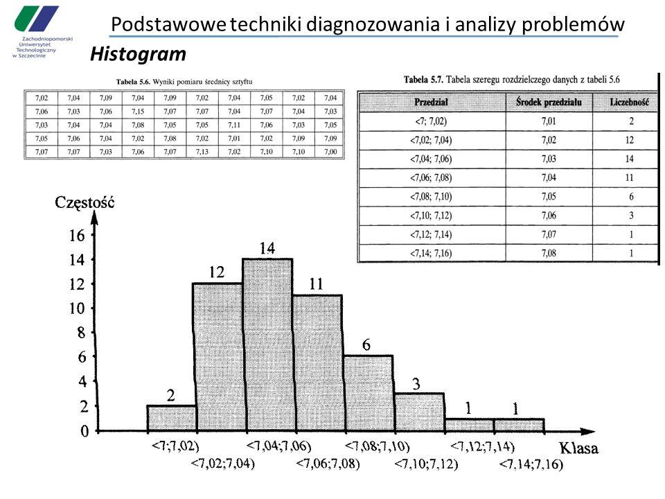 Podstawowe techniki diagnozowania i analizy problemów Histogram