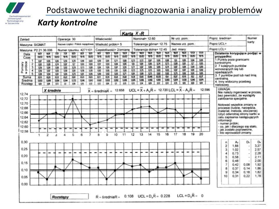 Podstawowe techniki diagnozowania i analizy problemów Karty kontrolne