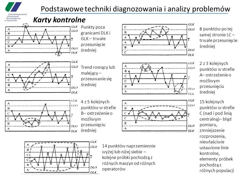 Podstawowe techniki diagnozowania i analizy problemów Karty kontrolne Punkty poza granicami DLK i GLK – trwałe przesunięcie średniej 8 punktów po tej