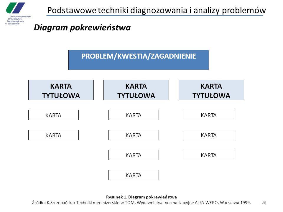 39 PROBLEM/KWESTIA/ZAGADNIENIE KARTA TYTUŁOWA KARTA Rysunek 1. Diagram pokrewieństwa Źródło: K.Szczepańska: Techniki menedżerskie w TQM, Wydawnictwa n
