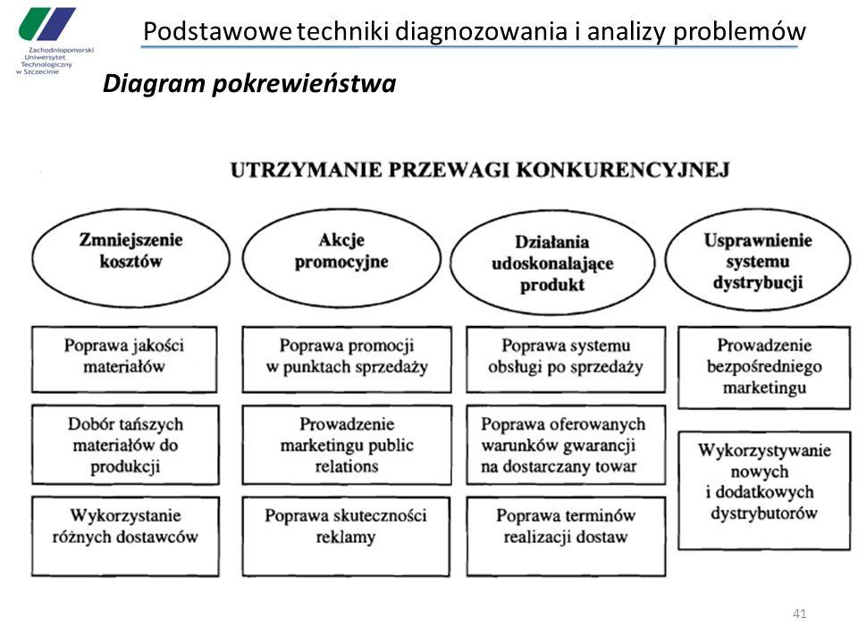 41 Diagram pokrewieństwa Podstawowe techniki diagnozowania i analizy problemów