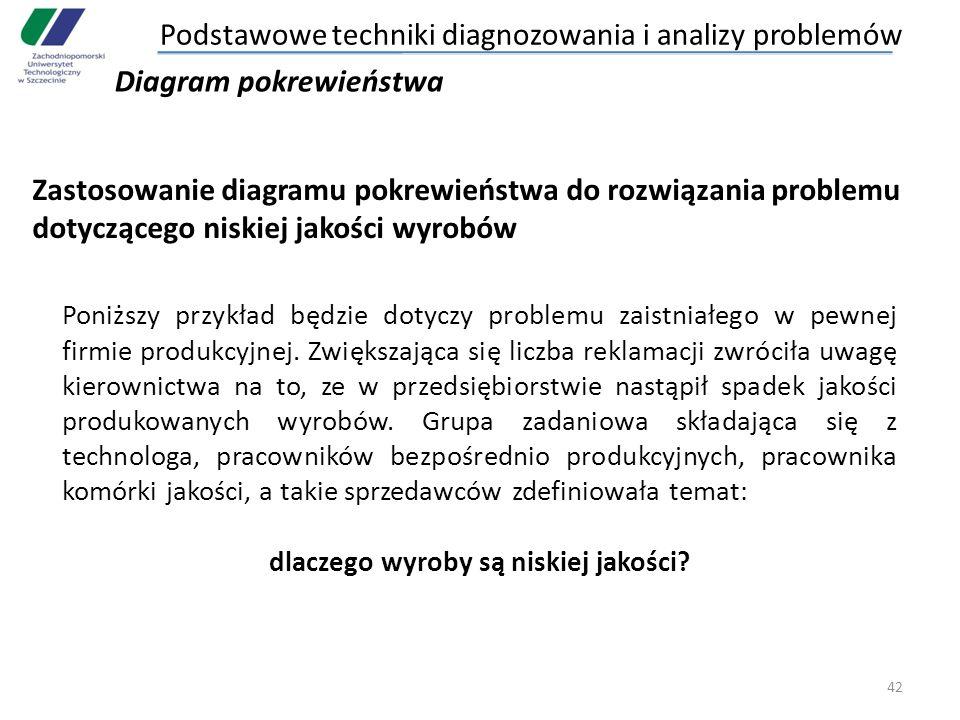 42 Zastosowanie diagramu pokrewieństwa do rozwiązania problemu dotyczącego niskiej jakości wyrobów Poniższy przykład będzie dotyczy problemu zaistniał