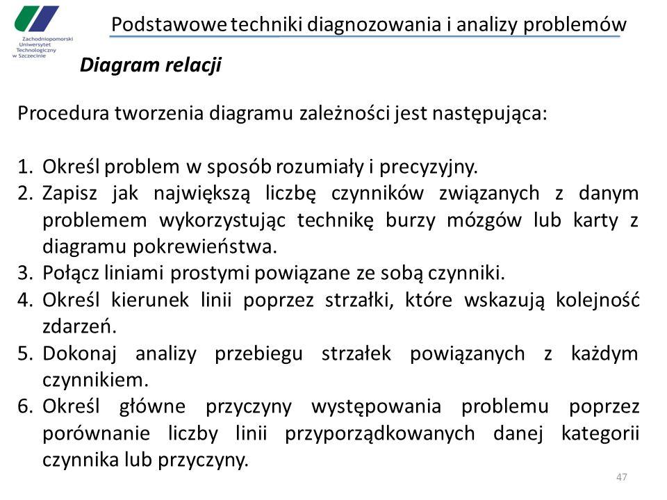 47 Procedura tworzenia diagramu zależności jest następująca: 1.Określ problem w sposób rozumiały i precyzyjny. 2.Zapisz jak największą liczbę czynnikó