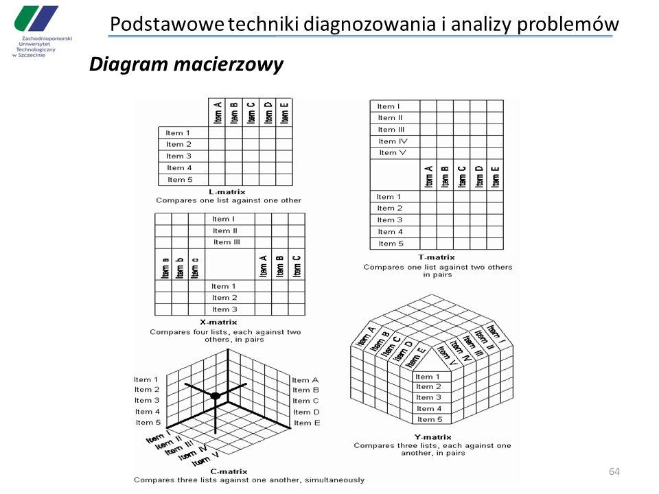 64 Diagram macierzowy Podstawowe techniki diagnozowania i analizy problemów