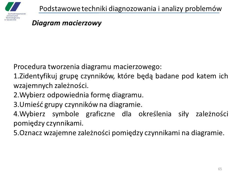 65 Procedura tworzenia diagramu macierzowego: 1.Zidentyfikuj grupę czynników, które będą badane pod katem ich wzajemnych zależności. 2.Wybierz odpowie
