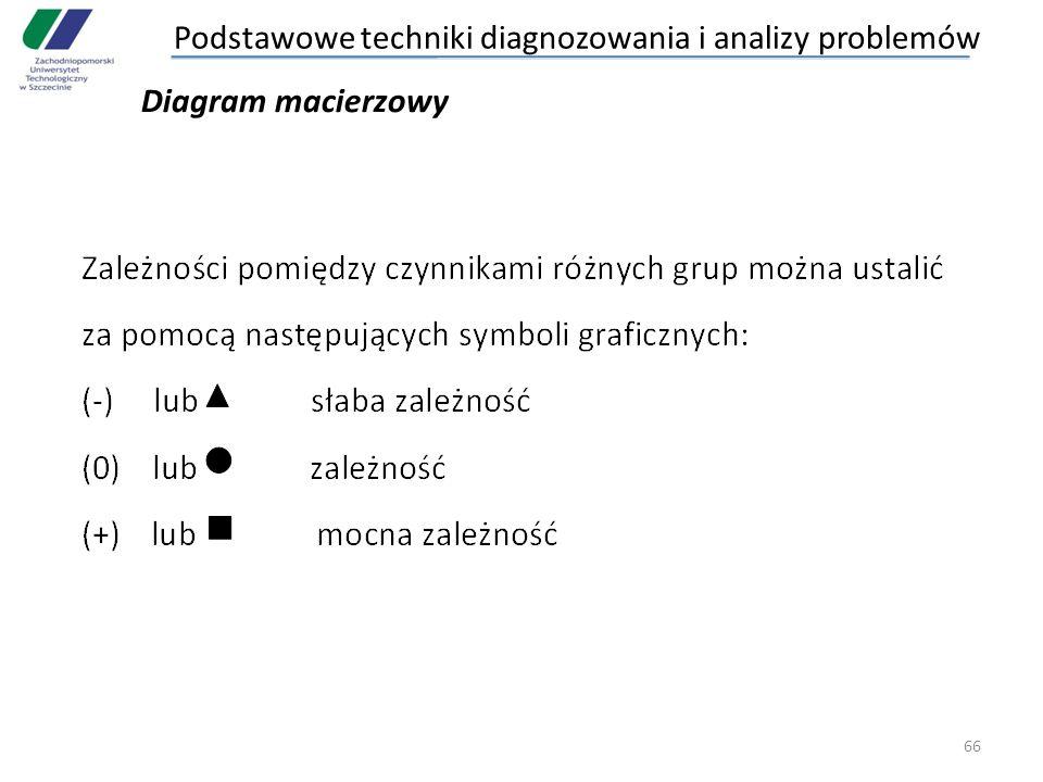 66 Diagram macierzowy Podstawowe techniki diagnozowania i analizy problemów