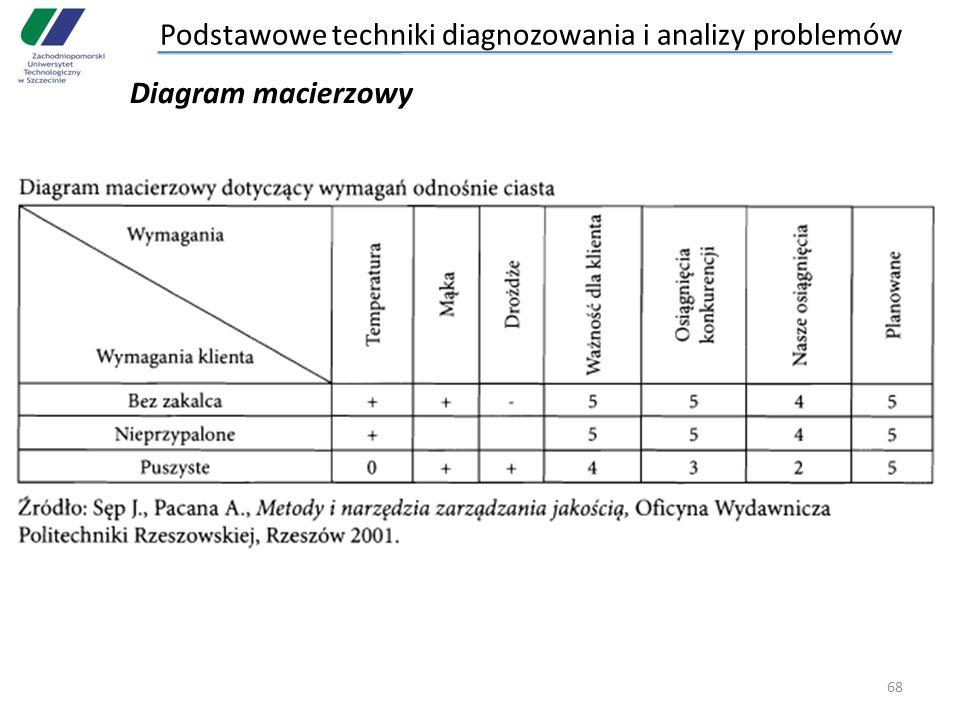68 Diagram macierzowy Podstawowe techniki diagnozowania i analizy problemów