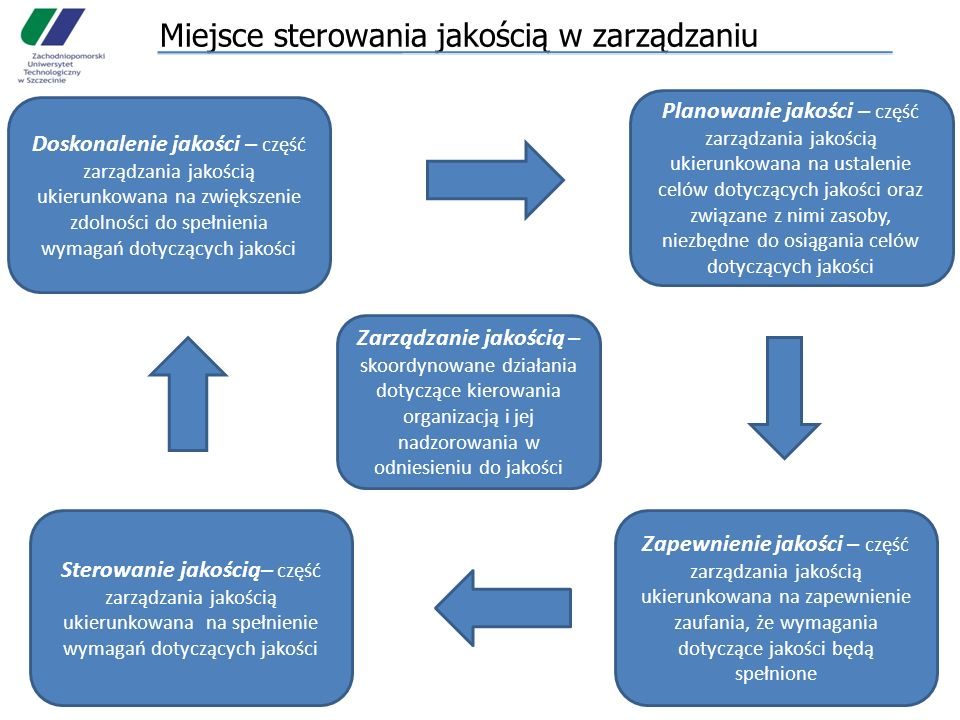 Rozwój koncepcji zarządzania jakością Kontrola jakości - sortowanie- złomowanie - naprawa- korygowanie Kontrola jakości - sortowanie- złomowanie - naprawa- korygowanie 192019401960198020002020 Odpowiedzieć na potrzeby klienta Dostarczyć produkt zgodny ze specyfikacją Sterowanie jakością -planowanie jakości- samokontrola - kontrola statystyczna- badania wyrobów Sterowanie jakością -planowanie jakości- samokontrola - kontrola statystyczna- badania wyrobów Zapewnienie jakości - statystyczne sterowanie porcesem - odpowiedzialność kierownictwa - systemy jakości- audity systemu - metody wspomagające- analiza kosztów jakości Zapewnienie jakości - statystyczne sterowanie porcesem - odpowiedzialność kierownictwa - systemy jakości- audity systemu - metody wspomagające- analiza kosztów jakości TQM - powszechne uczestnictwo - ciągłe doskonalenie - podejście procesowe - podejście systemowe - partnerskie relacje z dostawcami TQM - powszechne uczestnictwo - ciągłe doskonalenie - podejście procesowe - podejście systemowe - partnerskie relacje z dostawcami Produkcja seryjna – Ford Podstawy naukowego zarządzania - Taylor Karty kontrolne - Shewhart Kontrola jakości - Ishikawa 14 zasad- DemingKaizen - Toyota Six Sigma - MotorolaNormy ISO 9000Normy ISO 9000:2000 Normy ISO 9000:2008