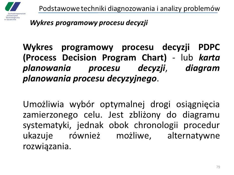 Wykres programowy procesu decyzji PDPC (Process Decision Program Chart) - lub karta planowania procesu decyzji, diagram planowania procesu decyzyjnego