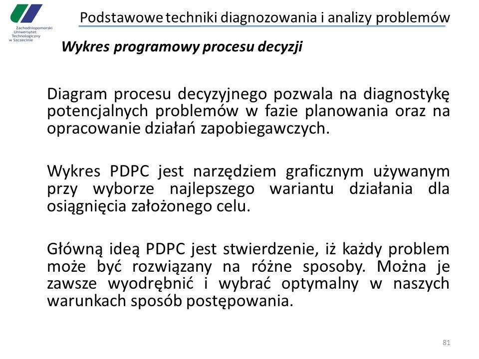 Diagram procesu decyzyjnego pozwala na diagnostykę potencjalnych problemów w fazie planowania oraz na opracowanie działań zapobiegawczych. Wykres PDPC