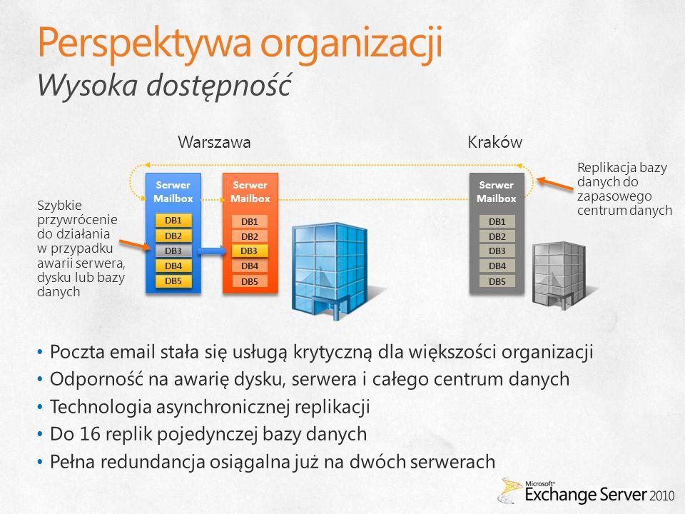 Wysoka dostępność Serwer Mailbox Serwer Mailbox DB1 DB3 DB2 DB4 DB5 Serwer Mailbox DB1 DB2 DB4 DB5 DB3 Serwer Mailbox DB1 DB2 DB4 DB5 DB3 WarszawaKrak