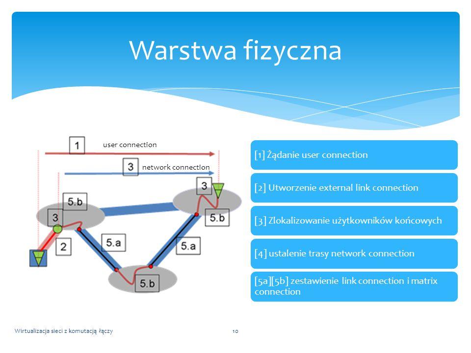 [1] Żądanie user connection[2] Utworzenie external link connection[3] Zlokalizowanie użytkowników końcowych[4] ustalenie trasy network connection [5a]