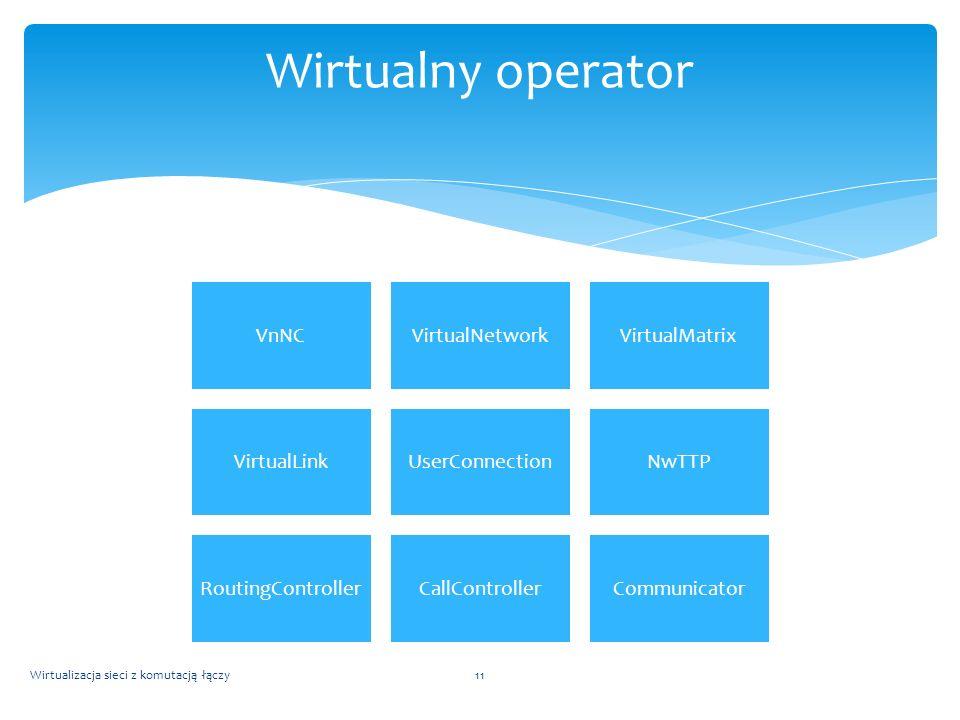 VnNCVirtualNetworkVirtualMatrix VirtualLinkUserConnectionNwTTP RoutingControllerCallControllerCommunicator Wirtualizacja sieci z komutacją łączy11 Wir