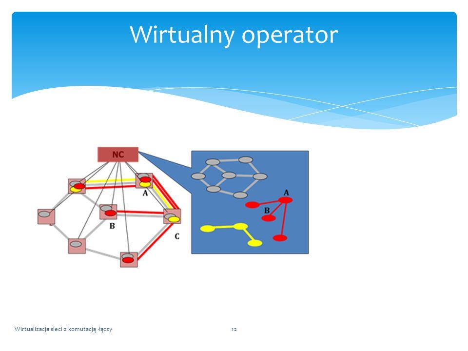 Wirtualizacja sieci z komutacją łączy12 Wirtualny operator