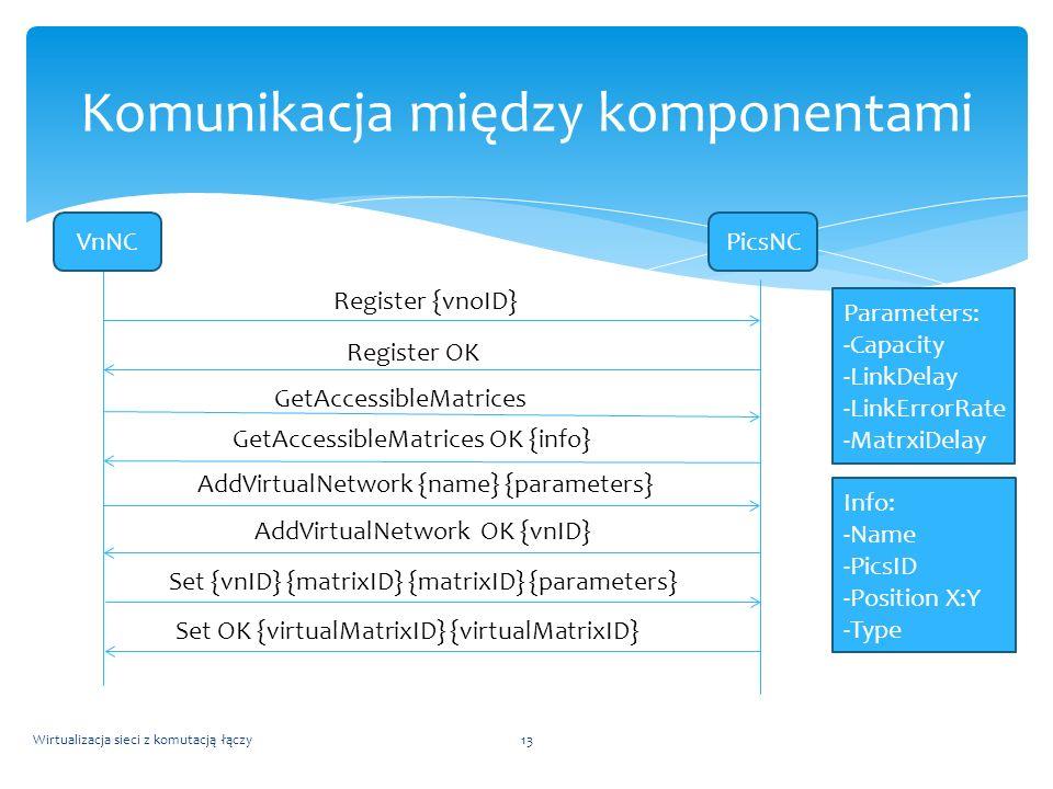Wirtualizacja sieci z komutacją łączy13 Komunikacja między komponentami VnNCPicsNC Register {vnoID} Register OK GetAccessibleMatrices GetAccessibleMat