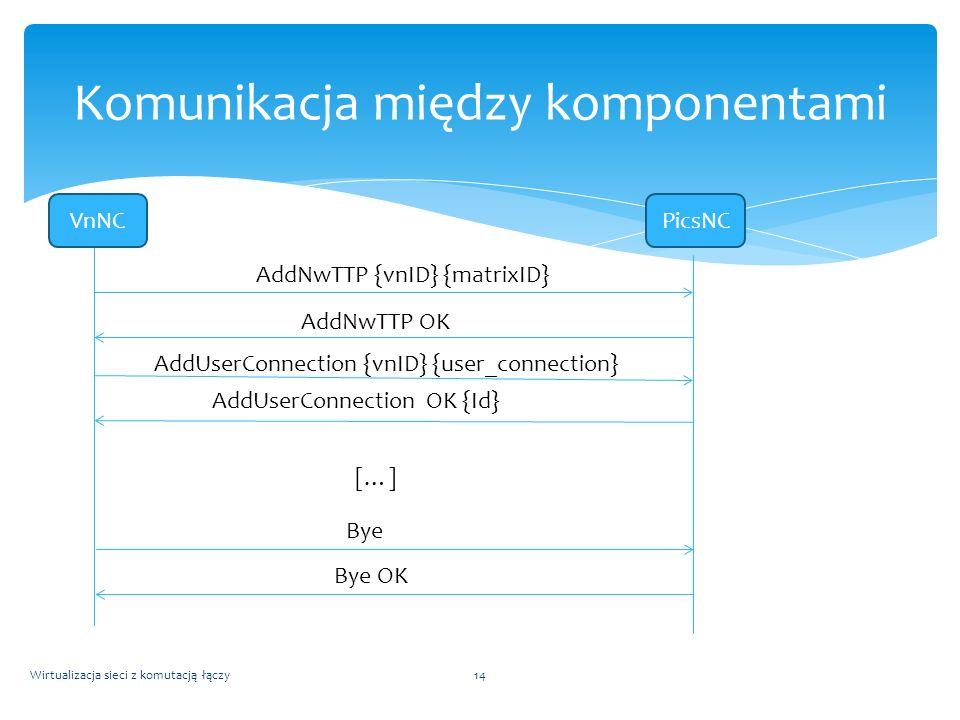 Wirtualizacja sieci z komutacją łączy14 Komunikacja między komponentami VnNCPicsNC AddNwTTP {vnID} {matrixID} AddNwTTP OK AddUserConnection {vnID} {us