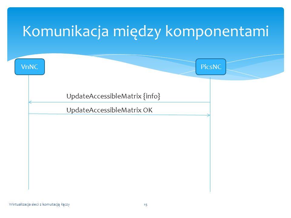 Wirtualizacja sieci z komutacją łączy15 Komunikacja między komponentami VnNCPicsNC UpdateAccessibleMatrix {info} UpdateAccessibleMatrix OK