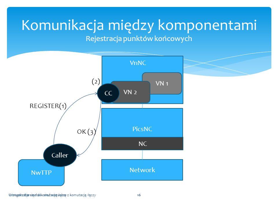 Wirtualizacja sieci z komutacją łączy16 Komunikacja między komponentami Rejestracja punktów końcowych Grzegorz Barczyński - sieć wirtualna z komutacją