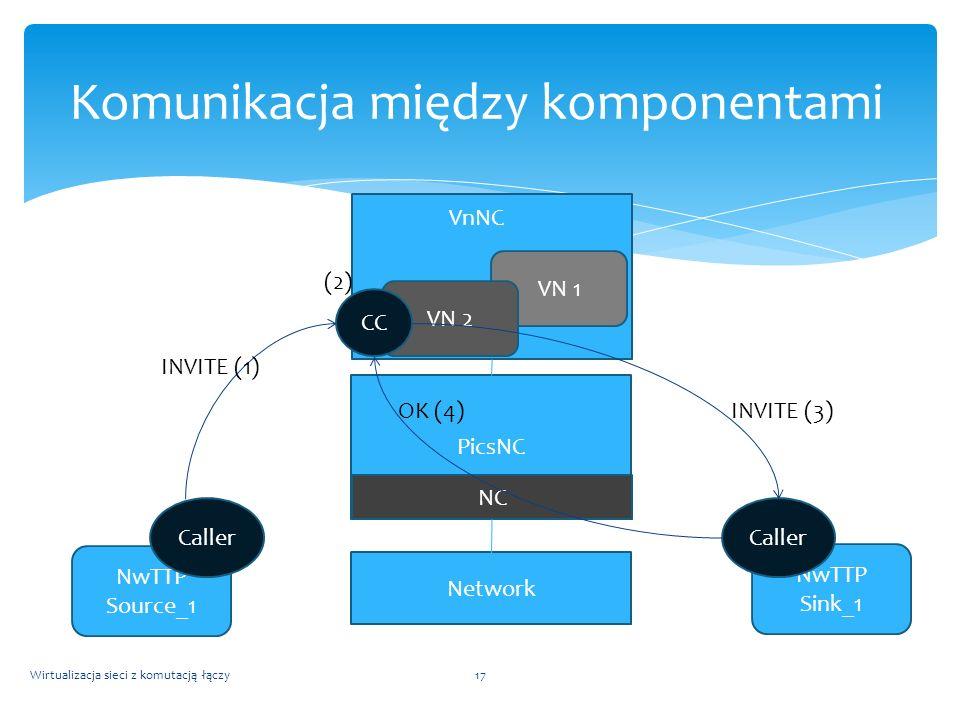 Wirtualizacja sieci z komutacją łączy17 Komunikacja między komponentami NwTTP Source_1 NwTTP Sink_1 PicsNC NC VN 1 VN 2 CC Caller VnNC Network INVITE