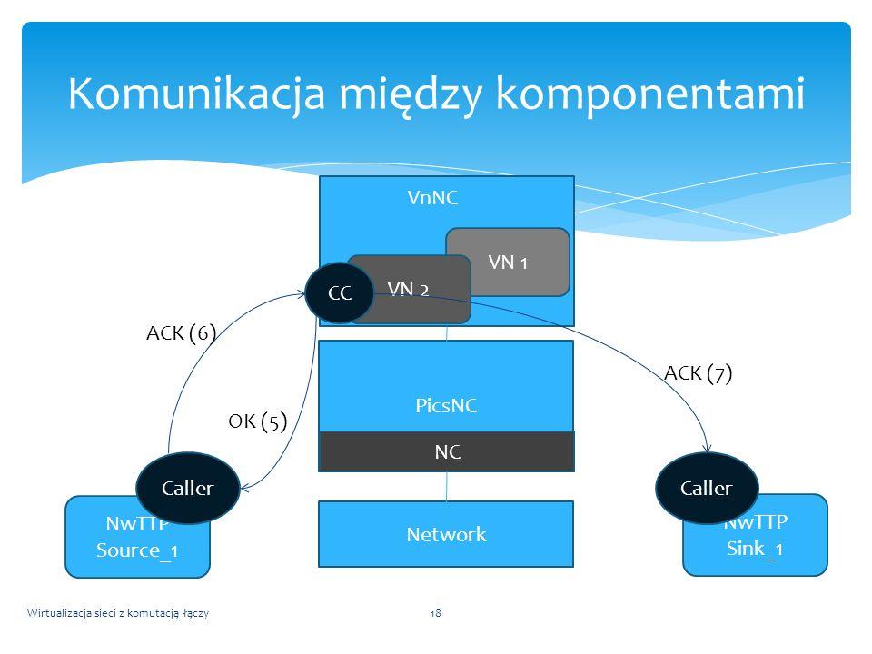 Wirtualizacja sieci z komutacją łączy18 Komunikacja między komponentami NwTTP Source_1 NwTTP Sink_1 PicsNC NC VN 1 VN 2 CC Caller VnNC Network ACK (6)