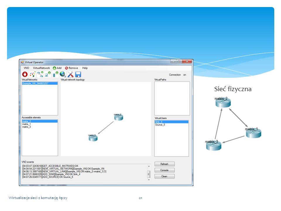 Wirtualizacja sieci z komutacją łączy21 Sieć fizyczna