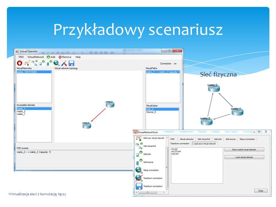 Wirtualizacja sieci z komutacją łączy23 Przykładowy scenariusz Sieć fizyczna