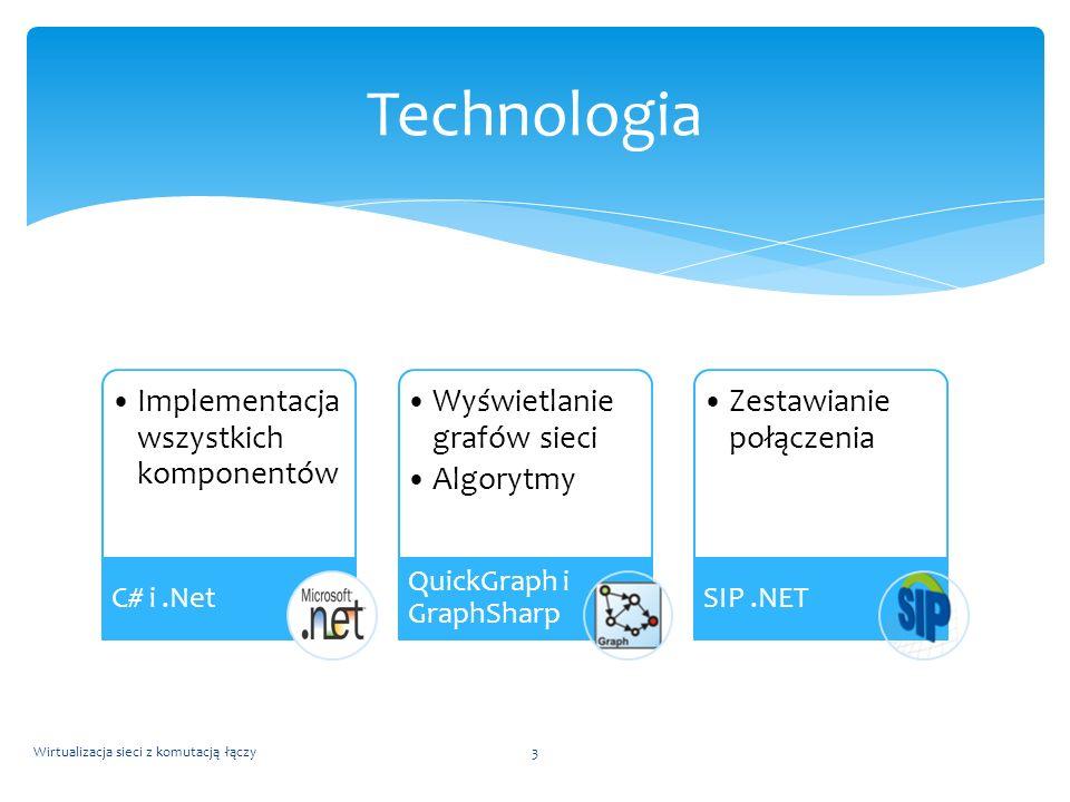 Wirtualizacja sieci z komutacją łączy3 Technologia Implementacja wszystkich komponentów C# i.Net Wyświetlanie grafów sieci Algorytmy QuickGraph i Grap