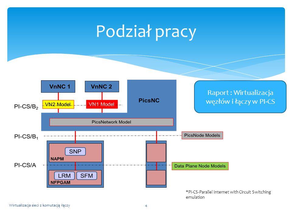 Wirtualizacja sieci z komutacją łączy4 Podział pracy Raport : Wirtualizacja węzłów i łączy w PI-CS *PI-CS-Parallel Internet with Circuit Switching emu