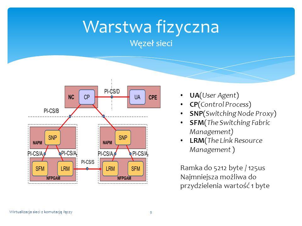 Wirtualizacja sieci z komutacją łączy5 Warstwa fizyczna Węzeł sieci UA(User Agent) CP(Control Process) SNP(Switching Node Proxy) SFM(The Switching Fab