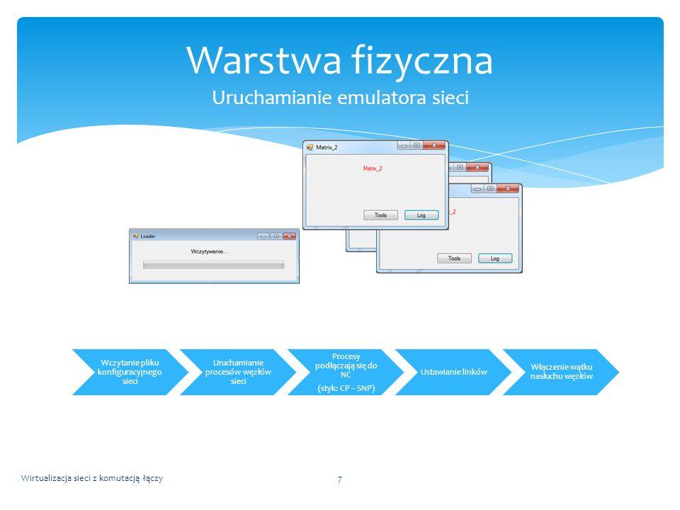 Wczytanie pliku konfiguracyjnego sieci Uruchamianie procesów węzłów sieci Procesy podłączają się do NC (styk: CP – SNP) Ustawianie linków Włączenie wą