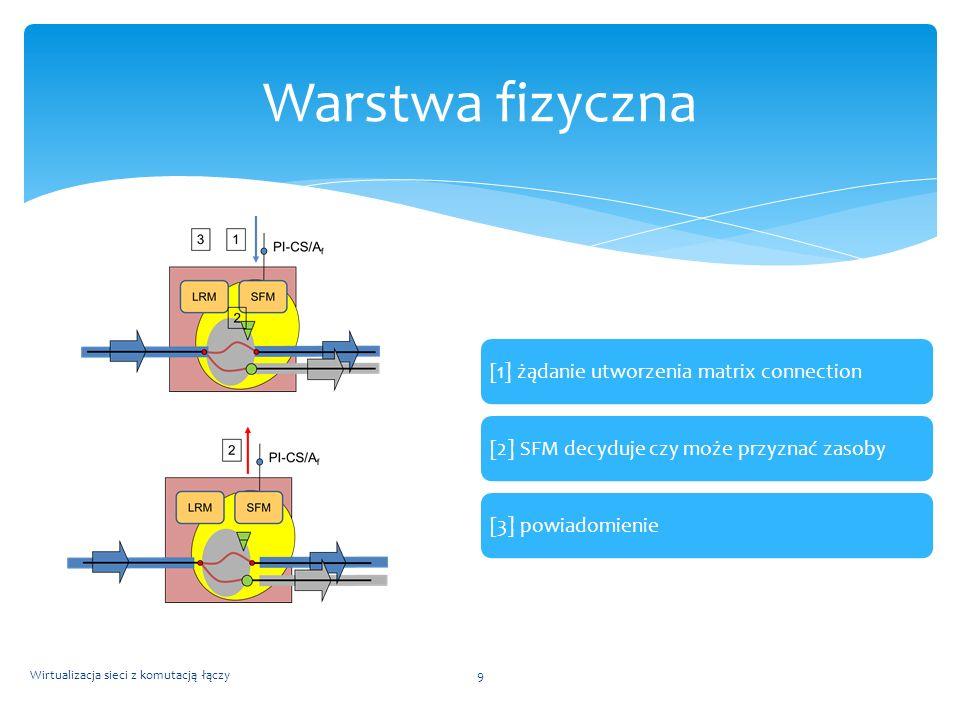 [1] Żądanie user connection[2] Utworzenie external link connection[3] Zlokalizowanie użytkowników końcowych[4] ustalenie trasy network connection [5a][5b] zestawienie link connection i matrix connection Wirtualizacja sieci z komutacją łączy10 Warstwa fizyczna user connection network connection