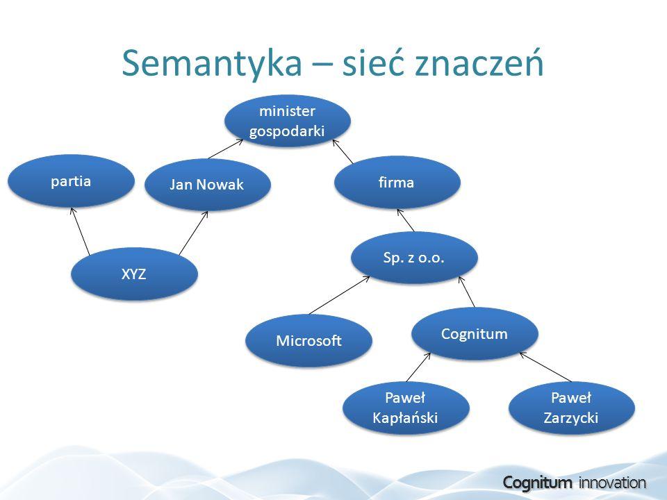 Cognitum innovation Semantyka – sieć znaczeń Jan Nowak XYZ Cognitum Paweł Zarzycki Paweł Kapłański Sp. z o.o. partia firma minister gospodarki Microso