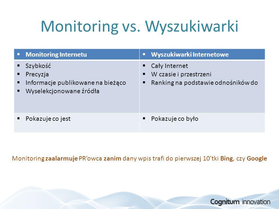Cognitum innovation Monitoring vs. Wyszukiwarki Monitoring Internetu Wyszukiwarki Internetowe Szybkość Precyzja Informacje publikowane na bieżąco Wyse