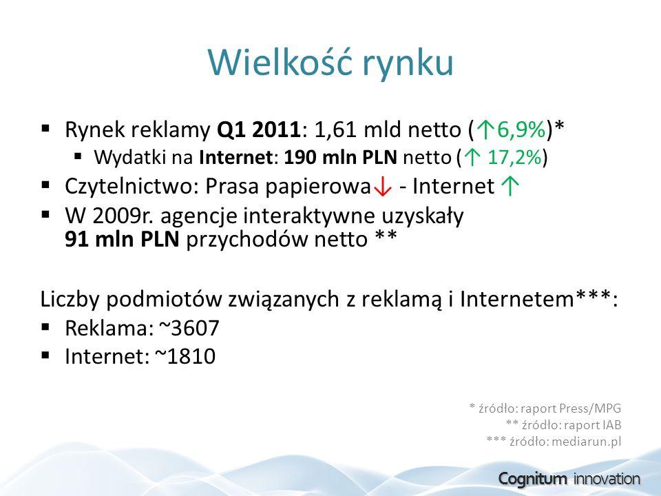 Cognitum innovation Wielkość rynku Rynek reklamy Q1 2011: 1,61 mld netto ( 6,9%)* Wydatki na Internet: 190 mln PLN netto ( 17,2%) Czytelnictwo: Prasa