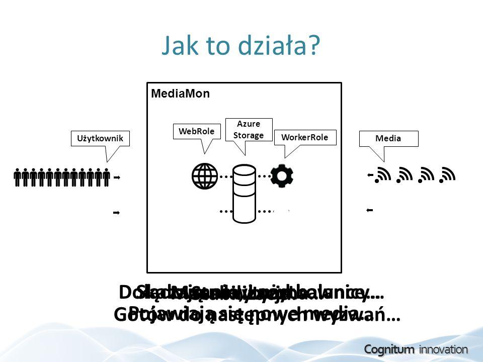Cognitum innovation Jak to działa? MediaMon WebRole WorkerRole Azure Storage Użytkownik Media Dołączają nowi użytkownicy… Pojawiają się nowe media… Ma