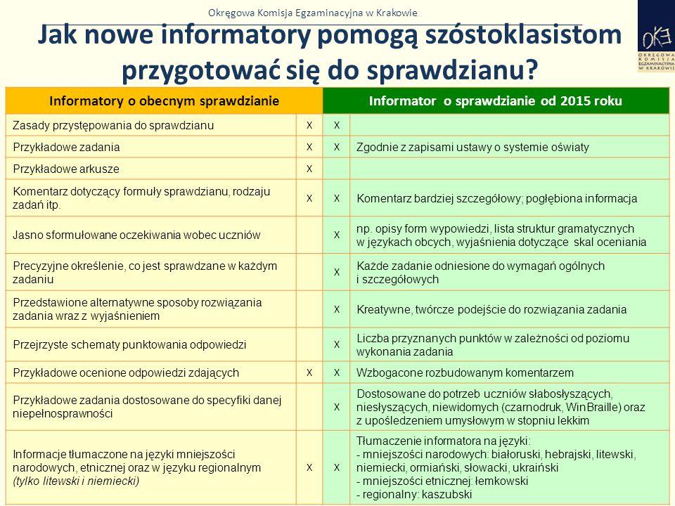 Okręgowa Komisja Egzaminacyjna w Krakowie Jak nowe informatory pomogą szóstoklasistom przygotować się do sprawdzianu? 37 Informatory o obecnym sprawdz