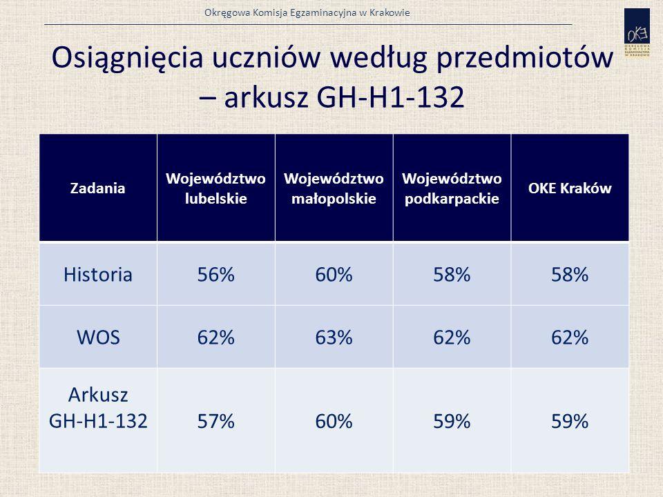 Okręgowa Komisja Egzaminacyjna w Krakowie Osiągnięcia uczniów według przedmiotów – arkusz GH-H1-132 Zadania Województwolubelskie Województwo małopolskie Województwo podkarpackie OKE Kraków Historia56%60%58% WOS62%63%62% Arkusz GH-H1-13257%60%59%