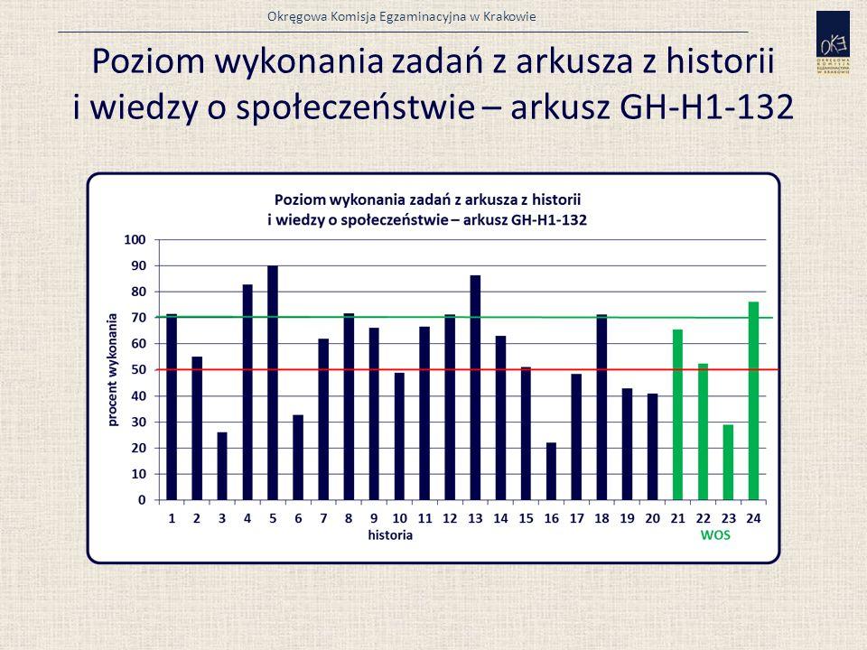 Okręgowa Komisja Egzaminacyjna w Krakowie Poziom wykonania zadań z arkusza z historii i wiedzy o społeczeństwie – arkusz GH-H1-132