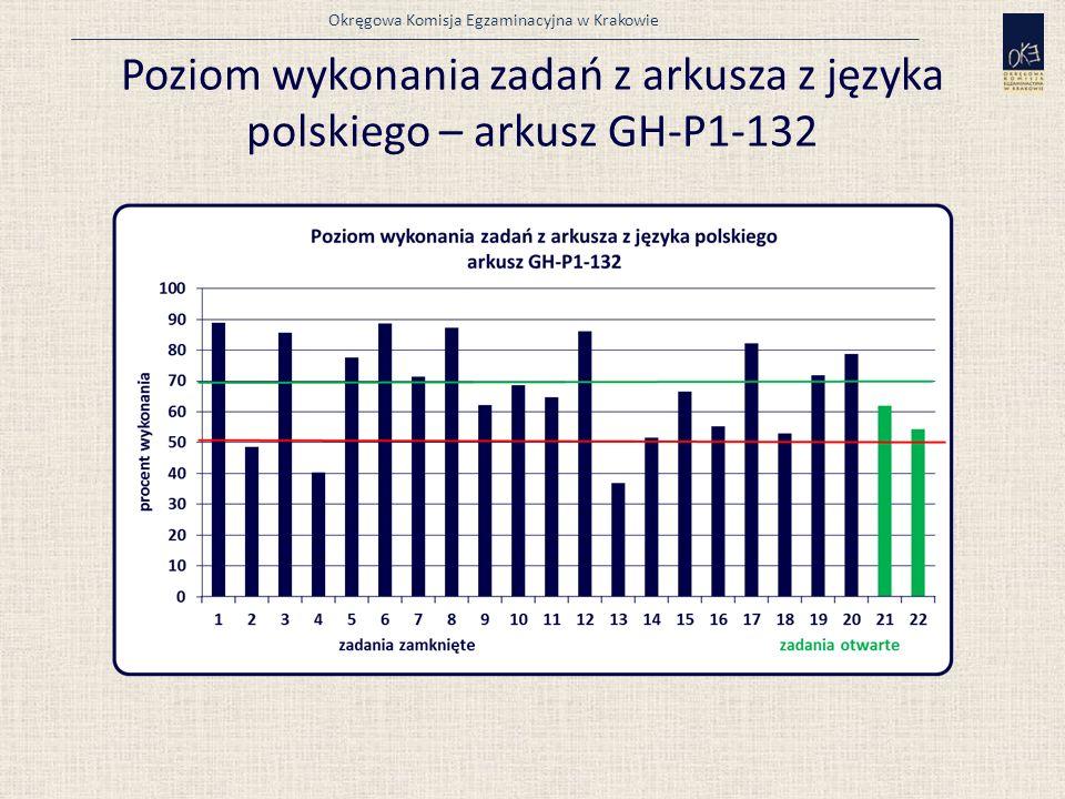 Okręgowa Komisja Egzaminacyjna w Krakowie Poziom wykonania zadań z arkusza z języka polskiego – arkusz GH-P1-132