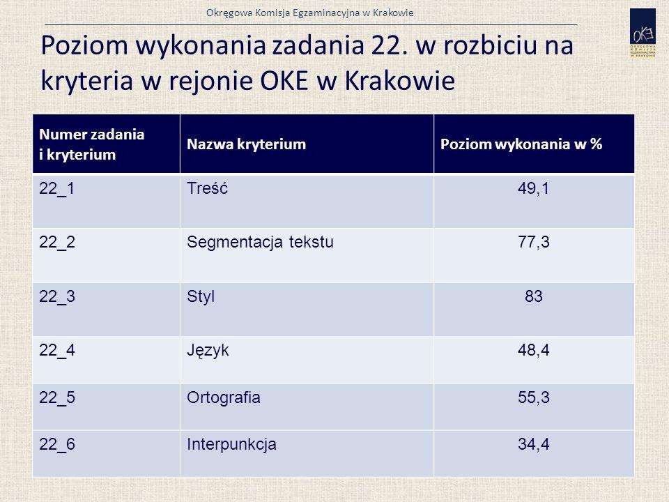 Okręgowa Komisja Egzaminacyjna w Krakowie Poziom wykonania zadania 22.