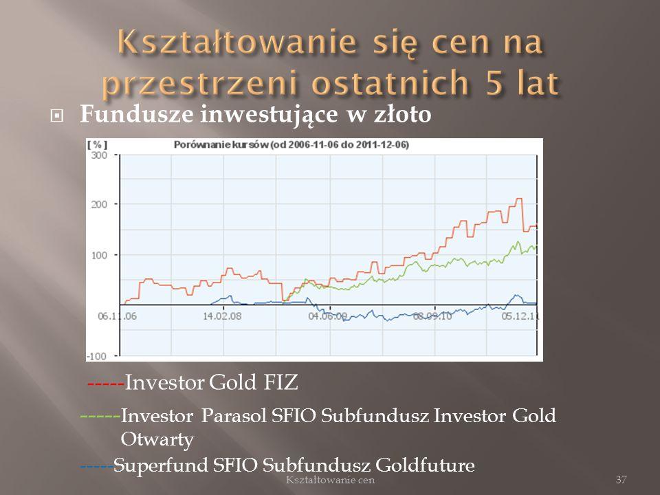 Fundusze inwestujące w złoto -----Investor Gold FIZ ----- Investor Parasol SFIO Subfundusz Investor Gold Otwarty -----Superfund SFIO Subfundusz Goldfu