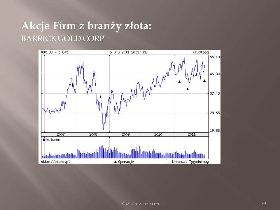 Akcje Firm z branży złota: BARRICK GOLD CORP 39Kształtowanie cen