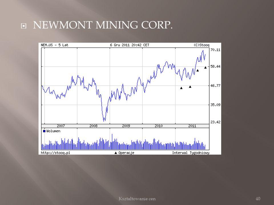 NEWMONT MINING CORP. 40Kształtowanie cen